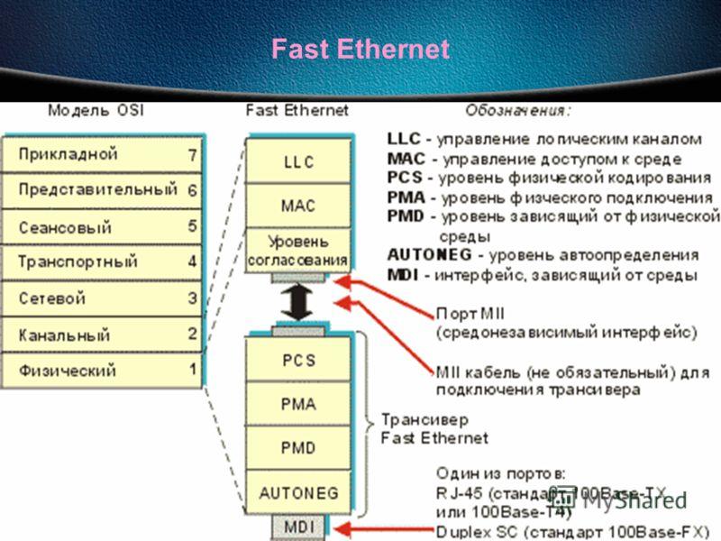 27.09.2012Сети ЭВМ проф. Смелянский Р.Л. 133 Fast Ethernet