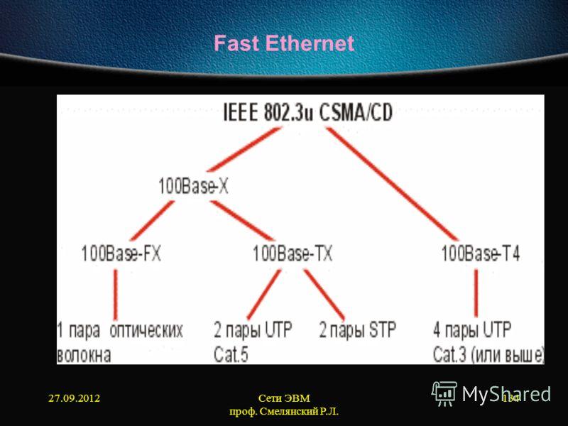 27.09.2012Сети ЭВМ проф. Смелянский Р.Л. 134 Fast Ethernet