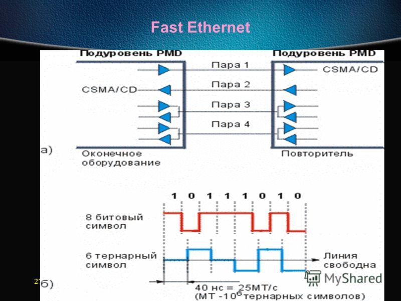 27.09.2012Сети ЭВМ проф. Смелянский Р.Л. 136 Fast Ethernet