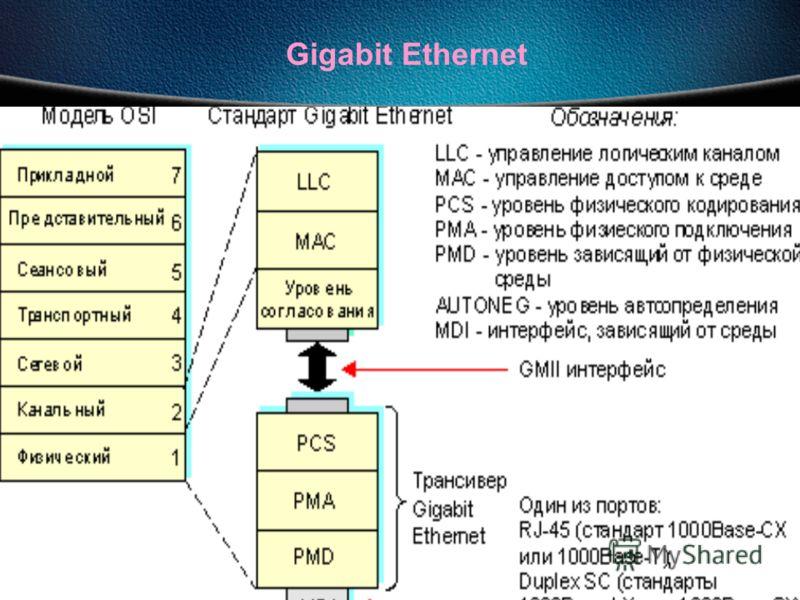 27.09.2012Сети ЭВМ проф. Смелянский Р.Л. 138 Gigabit Ethernet