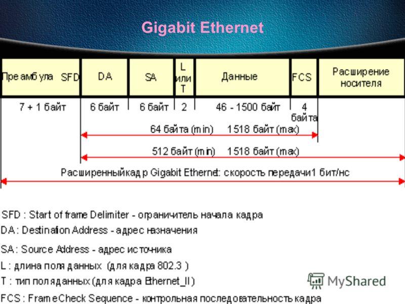 27.09.2012Сети ЭВМ проф. Смелянский Р.Л. 141 Gigabit Ethernet