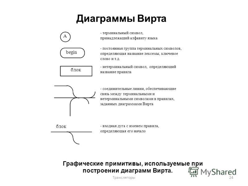 Диаграммы Вирта - терминальный символ, A begin блок принадлежащий алфавиту языка - постоянная группа терминальных символов, определяющая название лексемы, ключевое слово и т.д. - нетерминальный символ, определяющий название правила - соединительные л