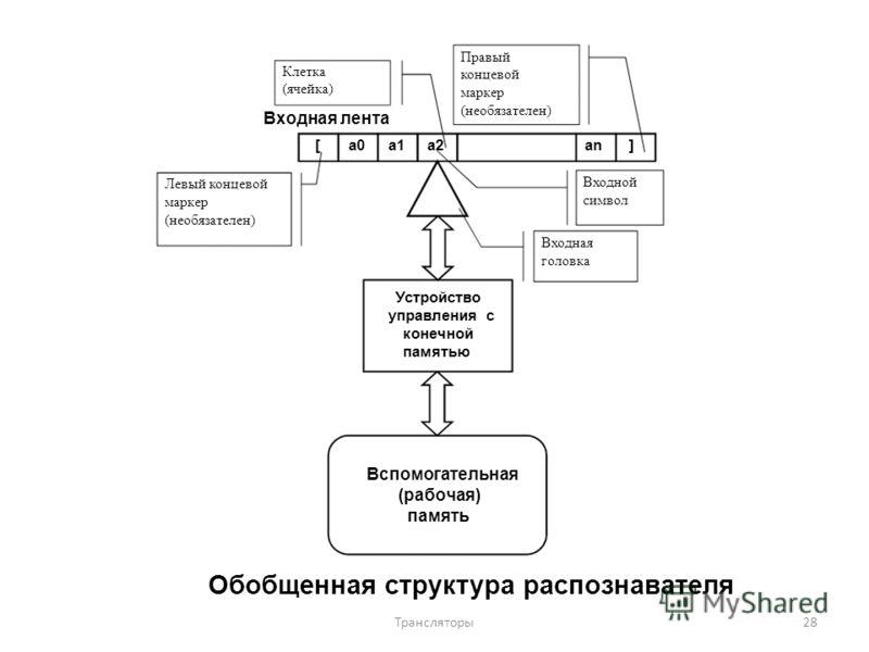 Правый Клетка (ячейка) Входная лента [a0 Левый концевой маркер (необязателен) концевой маркер (необязателен) a1a2an] Входной символ Входная головка Устройство управления с конечной памятью Вспомогательная (рабочая) память Обобщенная структура распозн