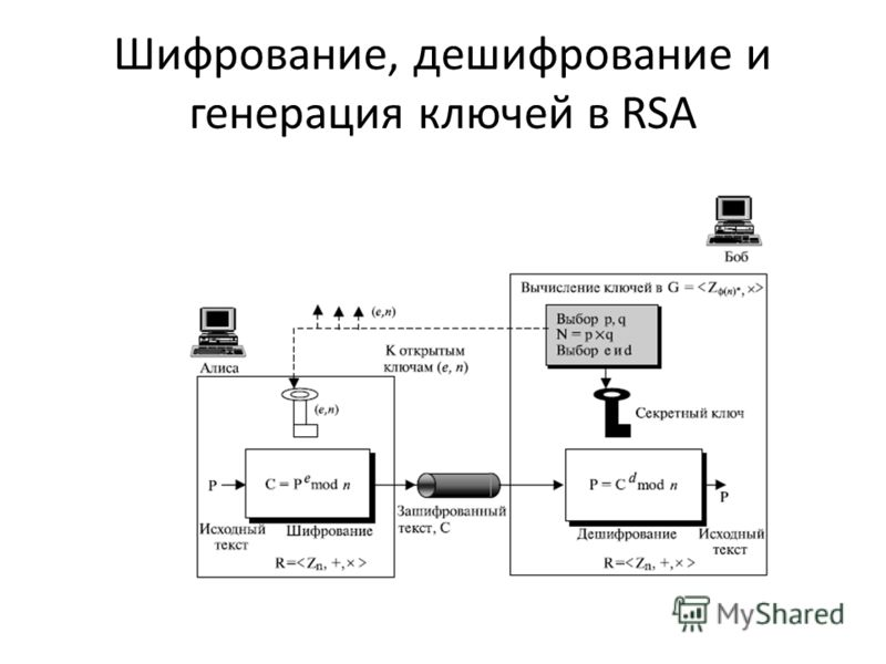 Шифрование, дешифрование и генерация ключей в RSA