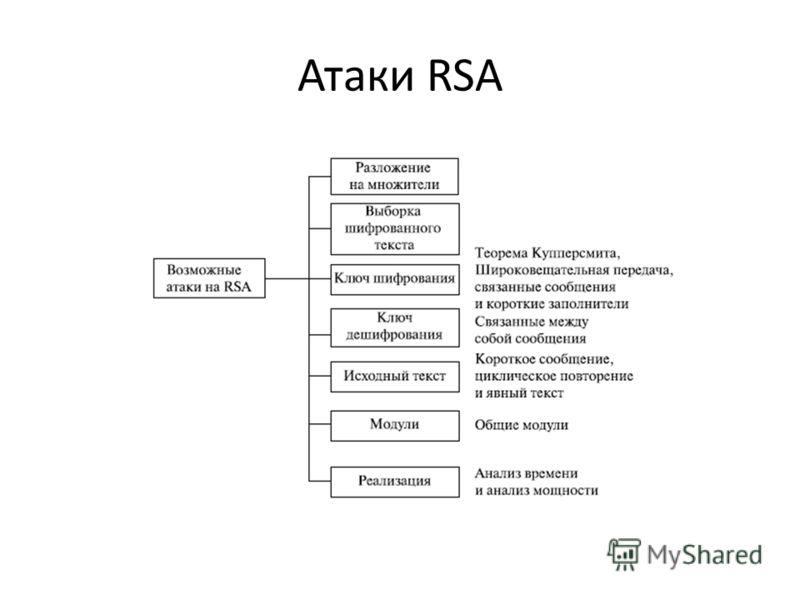 Атаки RSА