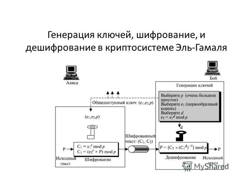 Генерация ключей, шифрование, и дешифрование в криптосистеме Эль-Гамаля