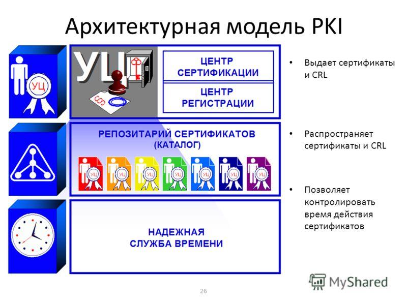 26 Архитектурная модель PKI Выдает сертификаты и CRL Распространяет сертификаты и CRL Позволяет контролировать время действия сертификатов