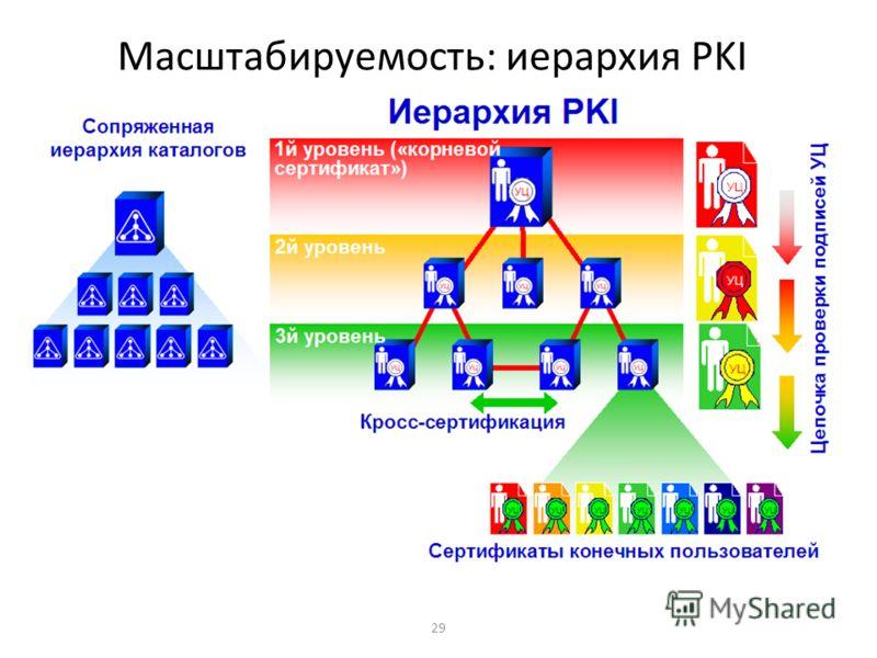 29 Масштабируемость: иерархия PKI