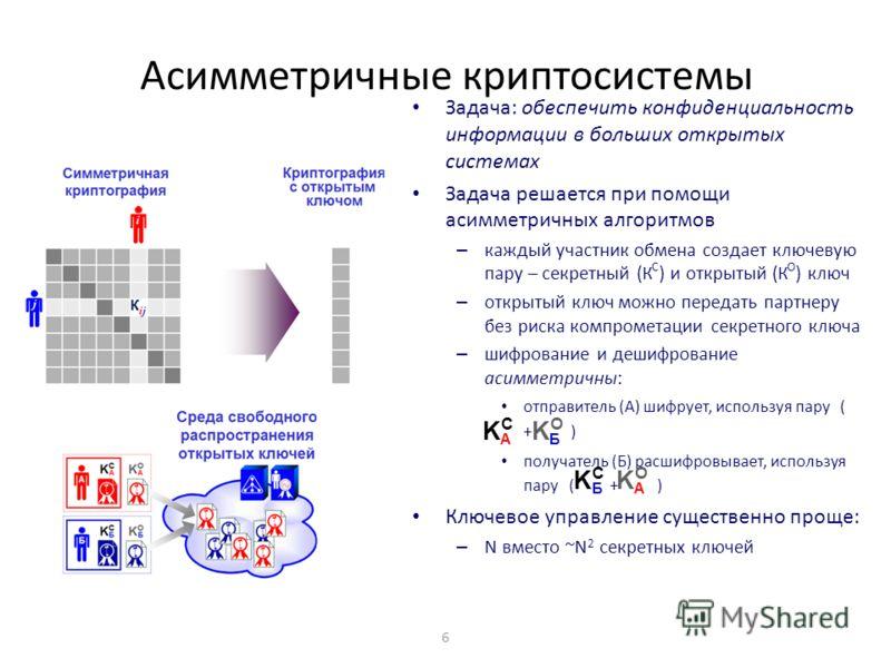 6 Асимметричные криптосистемы Задача: обеспечить конфиденциальность информации в больших открытых системах Задача решается при помощи асимметричных алгоритмов – каждый участник обмена создает ключевую пару – секретный (К С ) и открытый (К О ) ключ –