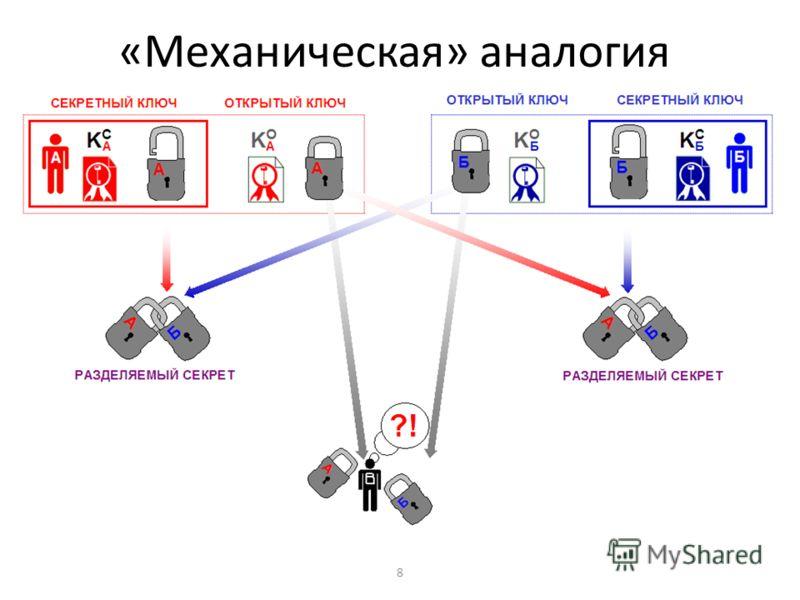 8 «Механическая» аналогия