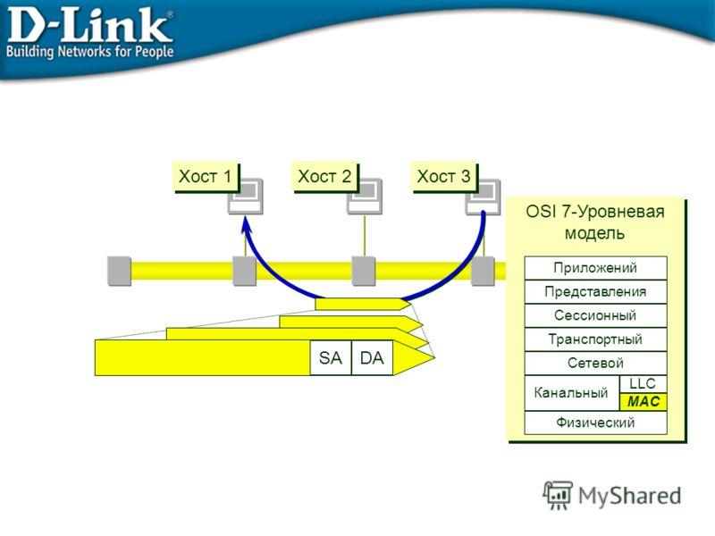 Хост 1 Хост 2 Хост 3 DASA OSI 7-Уровневая модель OSI 7-Уровневая модель Физический Сетевой Транспортный Сессионный Представления Приложений Data Link MAC LLC Канальный