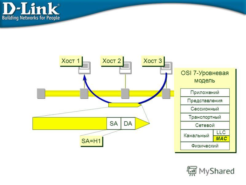 DASA SA=H1 Хост 1 Хост 2 Хост 3 OSI 7-Уровневая модель OSI 7-Уровневая модель Физический Сетевой Транспортный Сессионный Представления Приложений Data Link MAC LLC Канальный