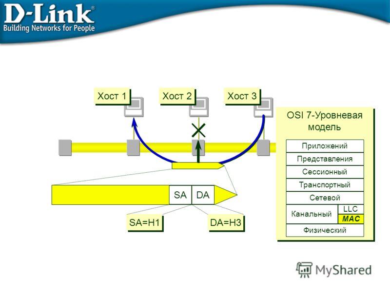DASA SA=H1 DA=H3 OSI 7-Уровневая модель OSI 7-Уровневая модель Физический Сетевой Транспортный Сессионный Представления Приложений Data Link MAC LLC Канальный Хост 1 Хост 2 Хост 3