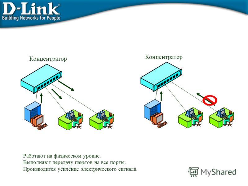 Концентратор Работают на физическом уровне. Выполняют передачу пакетов на все порты. Производится усиление электрического сигнала.
