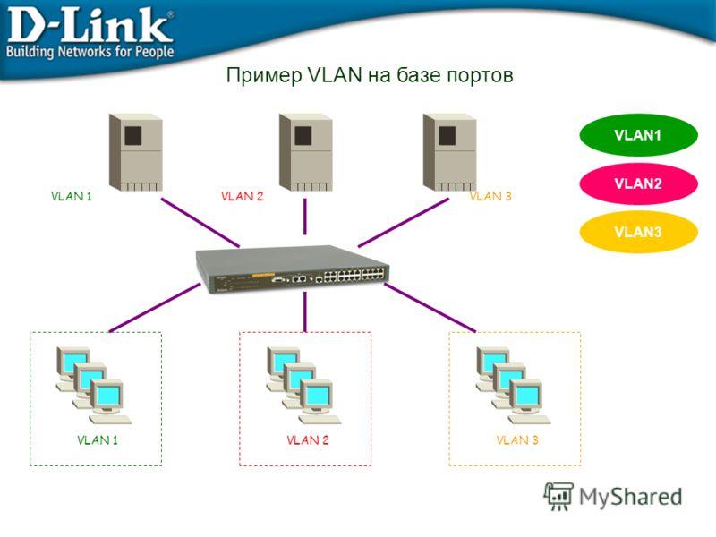Пример VLAN на базе портов VLAN3 VLAN2 VLAN1 VLAN 2VLAN 3 VLAN 1VLAN 2VLAN 3