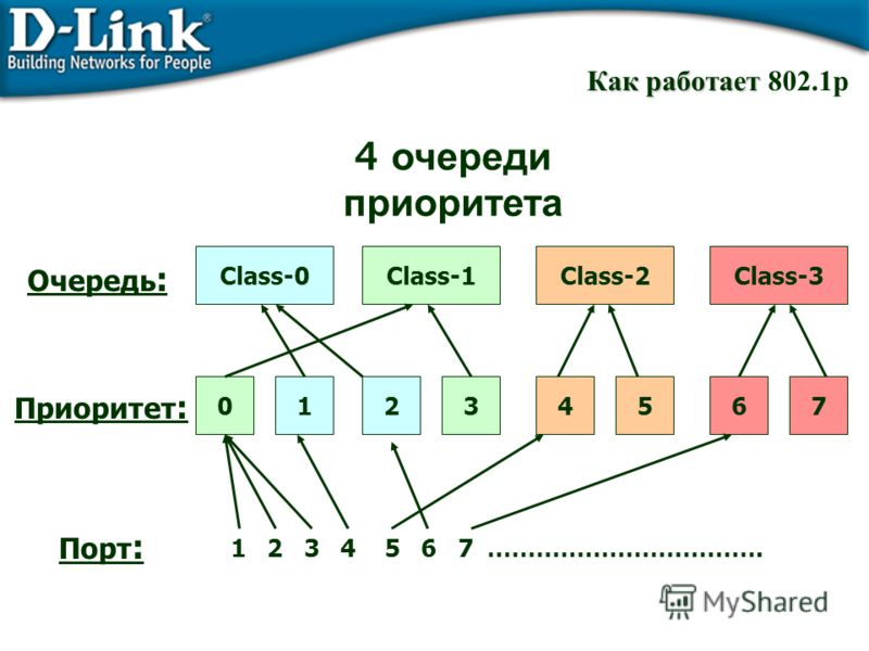 Как работает Как работает 802.1p Приоритет : Очередь : Порт : Class-0Class-1Class-2Class-3 01234567 1 2 3 4 5 6 7 ……………………………. 4 очереди приоритета