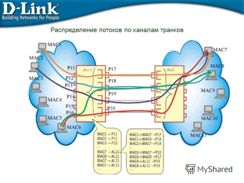 Распределение потоков по каналам транков