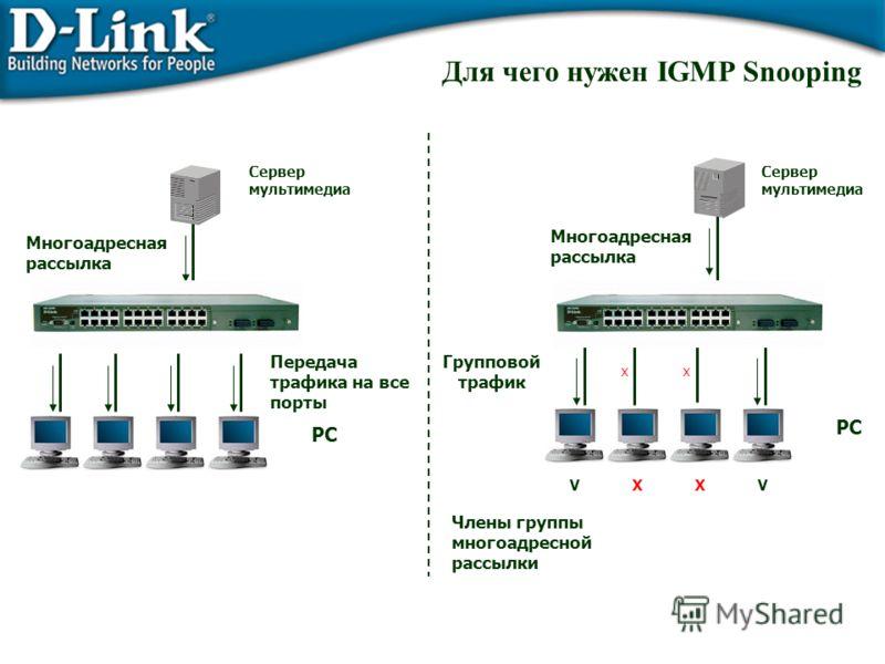 Для чего нужен IGMP Snooping Передача трафика на все порты Сервер мультимедиа Многоадресная рассылка PC Групповой трафик Члены группы многоадресной рассылки Сервер мультимедиа Многоадресная рассылка PC XX XXVV