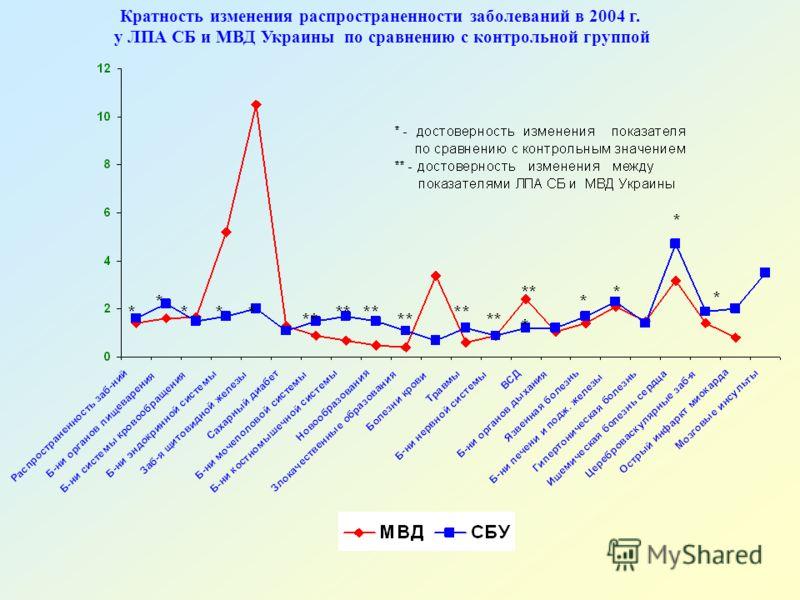 Кратность изменения распространенности заболеваний в 2004 г. у ЛПА СБ и МВД Украины по сравнению с контрольной группой