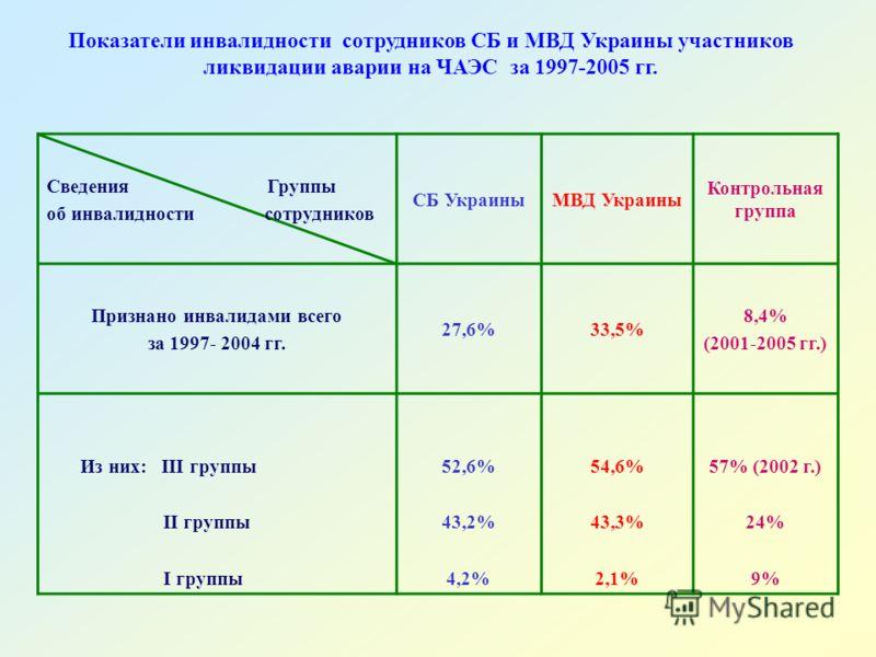 Показатели инвалидности сотрудников СБ и МВД Украины участников ликвидации аварии на ЧАЭС за 1997-2005 гг. Сведения Группы об инвалидности сотрудников СБ УкраиныМВД Украины Контрольная группа Признано инвалидами всего за 1997- 2004 гг. 27,6%33,5% 8,4
