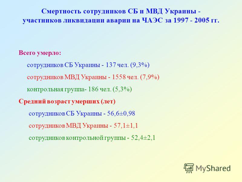 Смертность сотрудников СБ и МВД Украины - участников ликвидации аварии на ЧАЭС за 1997 - 2005 гг. Всего умерло: сотрудников СБ Украины - 137 чел. (9,3%) сотрудников МВД Украины - 1558 чел. (7,9%) контрольная группа- 186 чел. (5,3%) Средний возраст ум