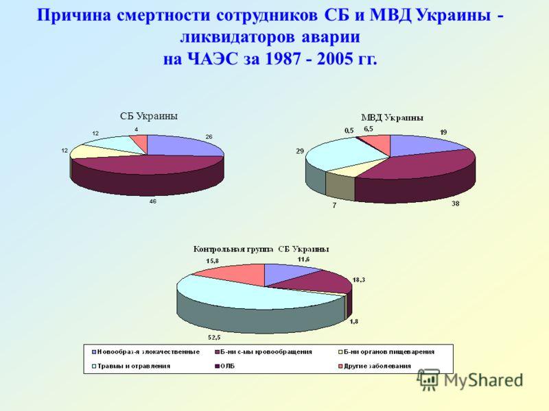 Причина смертности сотрудников СБ и МВД Украины - ликвидаторов аварии на ЧАЭС за 1987 - 2005 гг. СБ Украины