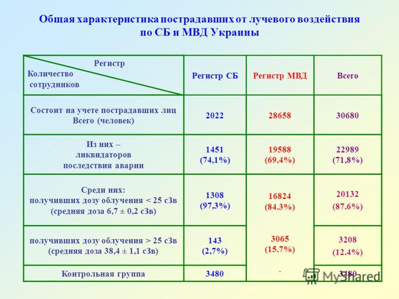 Общая характеристика пострадавших от лучевого воздействия по СБ и МВД Украины Регистр Количество сотрудников Регистр СБРегистр МВДВсего Состоит на учете пострадавших лиц Всего (человек) 20222865830680 Из них – ликвидаторов последствия аварии 1451 (74