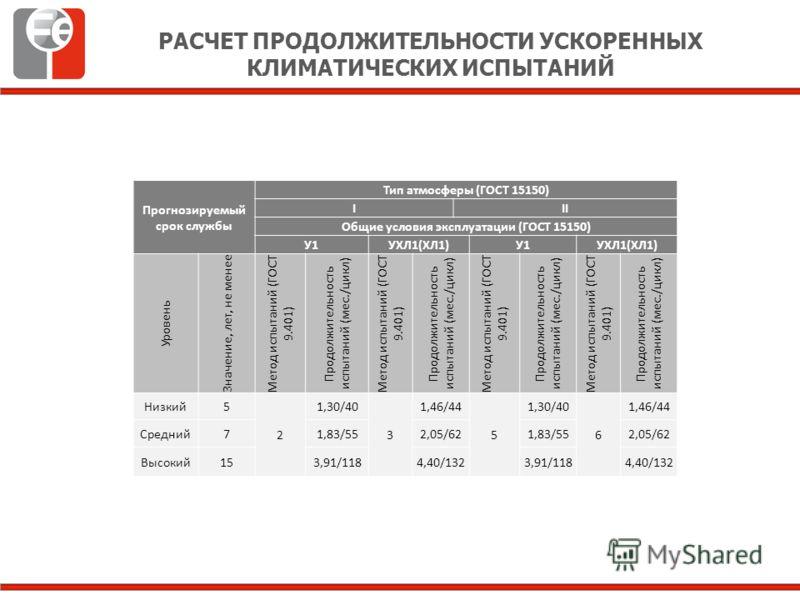 Прогнозируемый срок службы Тип атмосферы (ГОСТ 15150) III Общие условия эксплуатации (ГОСТ 15150) У1УХЛ1(ХЛ1)У1УХЛ1(ХЛ1) Уровень Значение, лет, не менее Метод испытаний (ГОСТ 9.401) Продолжительность испытаний (мес./цикл) Метод испытаний (ГОСТ 9.401)