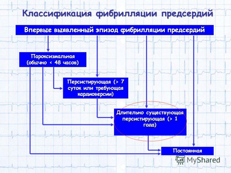 Впервые выявленный эпизод фибрилляции предсердий Классификация фибрилляции предсердий Пароксизмальная (обычно < 48 часов) Постоянная Персистирующая (> 7 суток или требующая кардиоверсии) Длительно существующая персистирующая (> 1 года)