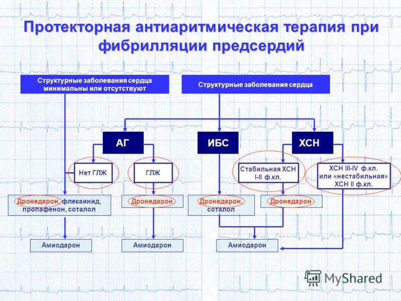 АГ ИБСХСН Дронедарон, флекаинид, пропафенон, соталол Структурные заболевания сердца минимальны или отсутствуют Структурные заболевания сердца Протекторная антиаритмическая терапия при фибрилляции предсердий Нет ГЛЖГЛЖ Стабильная ХСН I-II ф.кл. ХСН II