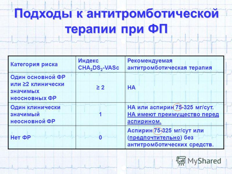 Категория риска Индекс CHA 2 DS 2 -VASc Рекомендуемая антитромботическая терапия Один основной ФР или 2 клинически значимых неосновных ФР 2НА Один клинически значимый неосновной ФР 1 НА или аспирин 75-325 мг/сут. НА имеют преимущество перед аспирином
