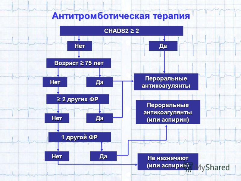 CHADS2 2 Антитромботическая терапия НетДа 2 других ФР 2 других ФР Возраст 75 лет НетДа НетДа 1 другой ФР НетДа Пероральные антикоагулянты Пероральные антикоагулянты (или аспирин) Не назначают (или аспирин)