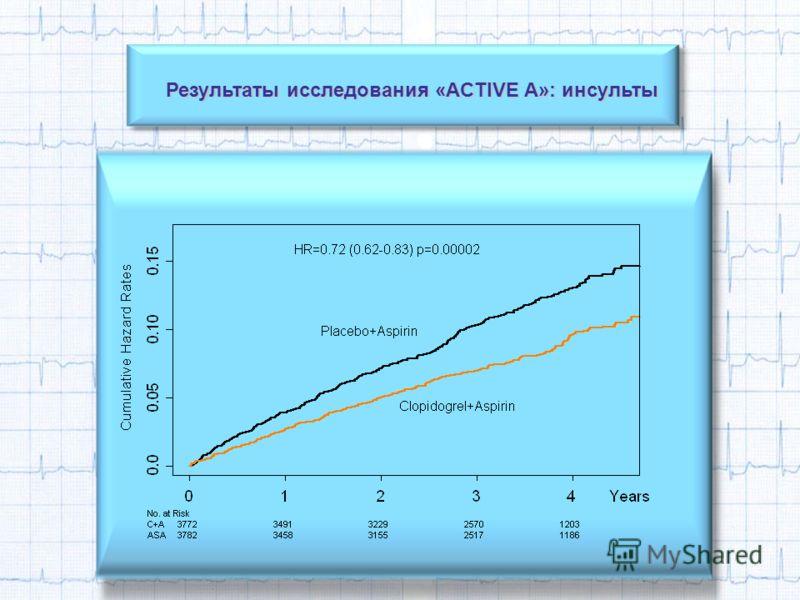 Результаты исследования «ACTIVE A»: инсульты