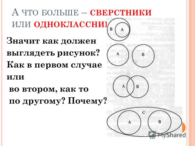 А ЧТО БОЛЬШЕ – СВЕРСТНИКИ ИЛИ ОДНОКЛАССНИКИ ? Значит как должен выглядеть рисунок? Как в первом случае или во втором, как то по другому? Почему?