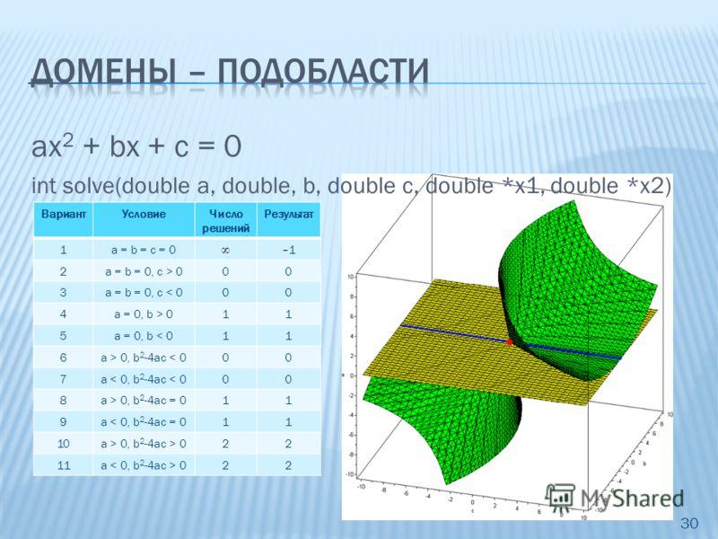 ax 2 + bx + с = 0 int solve(double a, double, b, double c, double *x1, double *x2) 30 ВариантУсловиеЧисло решений Результат 1a = b = с = 0–1–1 2a = b = 0, с 000 3a = 0, b 011 4a 0, b 2 -4ac < 000 5a 0, b 2 -4ac = 011 6a 0, b 2 -4ac > 022 ВариантУслов