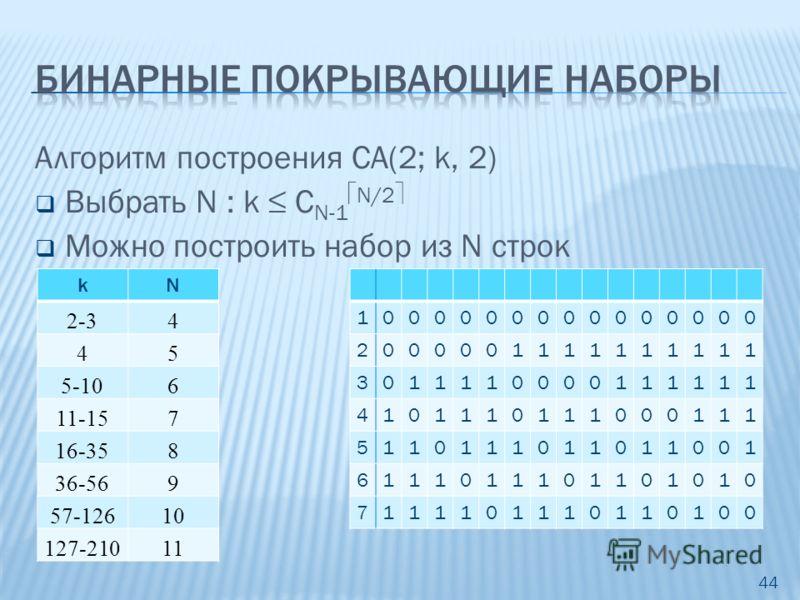 Алгоритм построения CA(2; k, 2) Выбрать N : k C N-1 N/2 Можно построить набор из N строк 44 kN 2-34 45 5-106 11-157 16-358 36-569 57-12610 127-21011 1000000000000000 2000001111111111 3011110000111111 4101110111000111 5110111011011001 6111011101101010