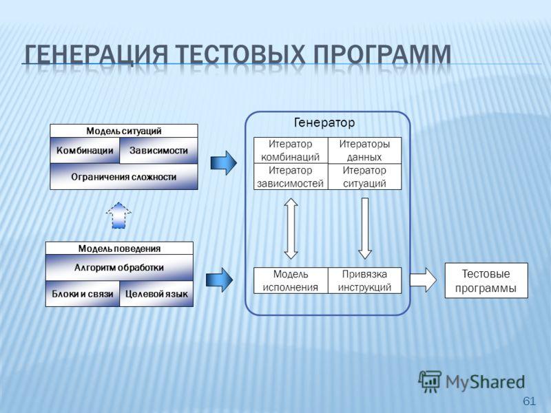 Модель ситуаций Модель поведения Типы данных Инструкции Модель исполнения Структура процессора Варианты исполнения Шаблоны Эквива- лентность Алгоритм обработки Блоки и связиЦелевой язык Ограничения сложности Комбинации 61 Тестовые программы Зависимос