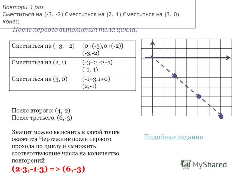Повтори 3 раз Сместиться на (–3, –2) Сместиться на (2, 1) Сместиться на (3, 0) конец После первого выполнения тела цикла: Сместиться на (–3, –2)(0+(-3),0+(-2)) (-3,-2) Сместиться на (2, 1)(-3+2,-2+1) (-1,-1) Сместиться на (3, 0)(-1+3,1+0) (2,-1) Посл