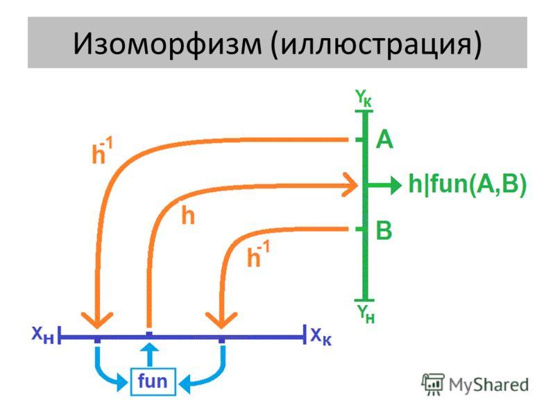 Изоморфизм (иллюстрация)