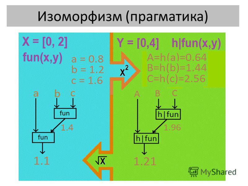 Изоморфизм (прагматика)