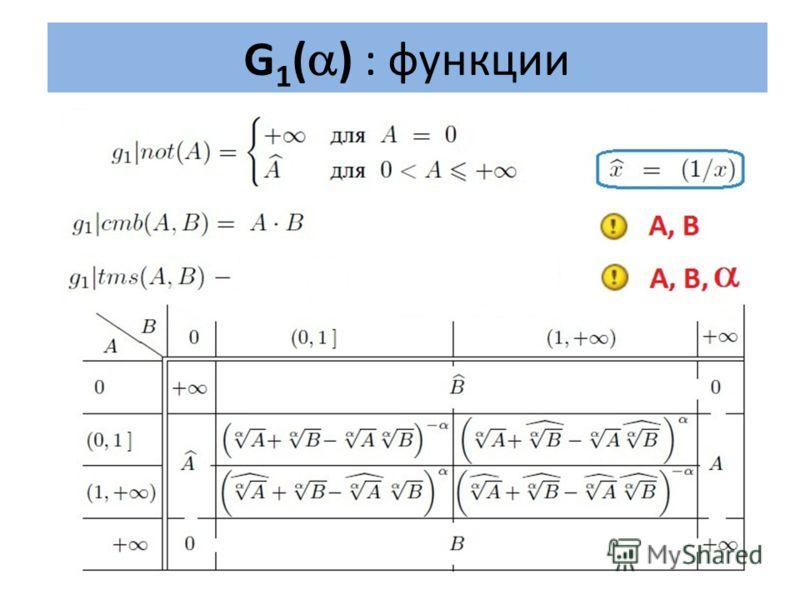 G 1 ( ) : функции