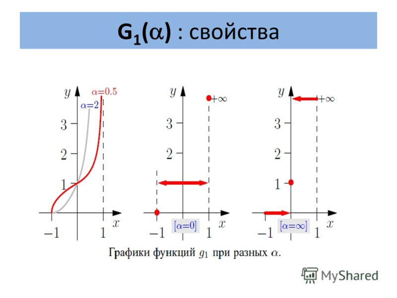 G 1 ( ) : свойства