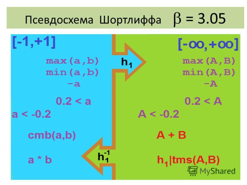 Псевдосхема Шортлиффа = 3.05