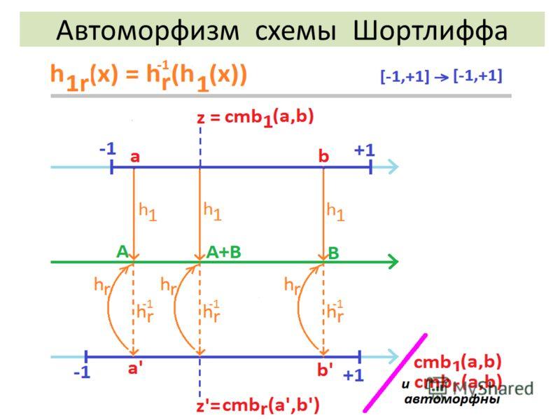 Автоморфизм схемы Шортлиффа