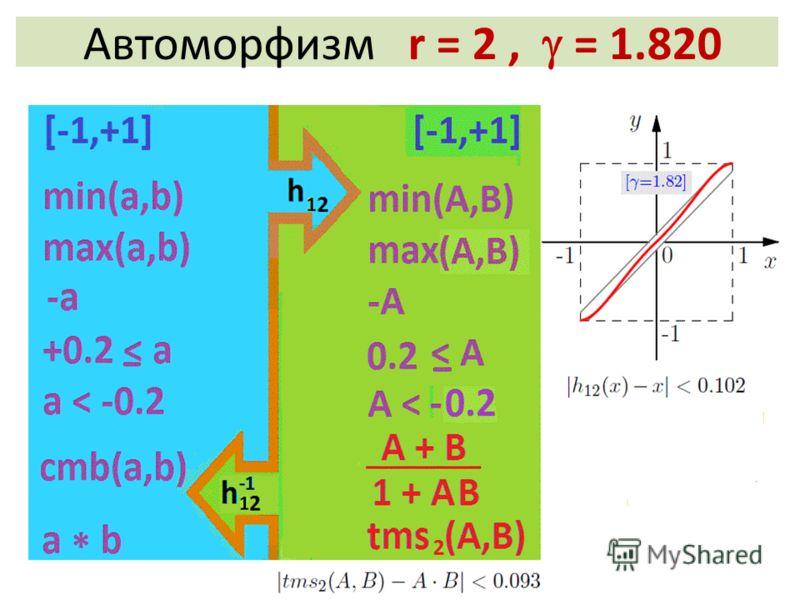 Автоморфизм r = 2, = 1.820