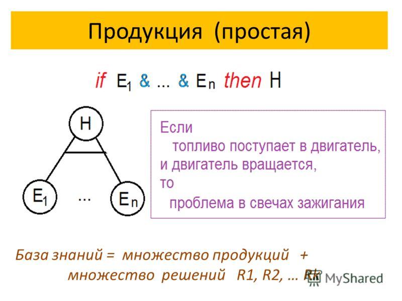Продукция (простая) База знаний = множество продукций + множество решений R1, R2, … Rk