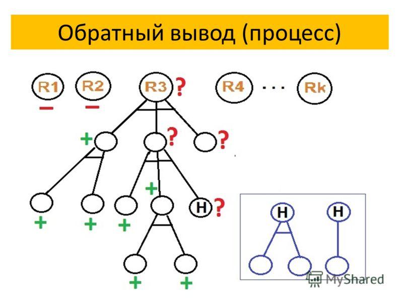 Обратный вывод (процесс)