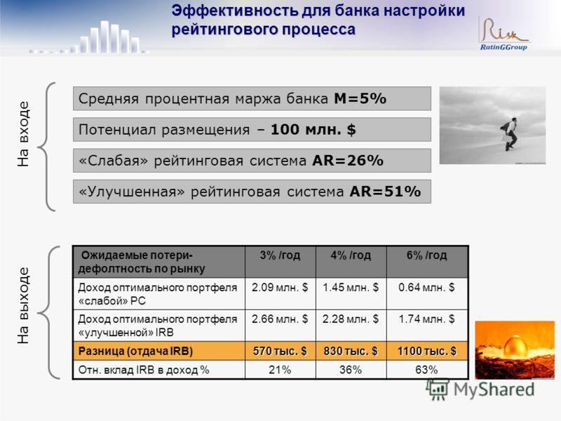 Средняя процентная маржа банка M=5% Потенциал размещения – 100 млн. $ «Слабая» рейтинговая система AR=26% «Улучшенная» рейтинговая система AR=51% На входе Ожидаемые потери- дефолтность по рынку 3% /год4% /год6% /год Доход оптимального портфеля «слабо