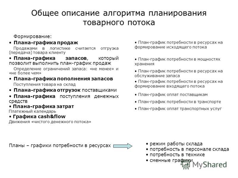 Общее описание алгоритма планирования товарного потока Формирование: Плана-графика продаж Продажами в логистике считается отгрузка (передача) товара клиенту Плана-графика запасов, который позволит выполнить план-график продаж Определение ограничений