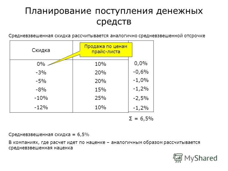 Планирование поступления денежных средств Средневзвешенная скидка рассчитывается аналогично средневзвешенной отсрочке Скидка % в объеме продаж 0%10% -3%20% -5%20% -8%15% -10%25% -12%10% 0,0% -0,6% -1,0% -1,2% -2,5% -1,2% Продажа по ценам прайс-листа